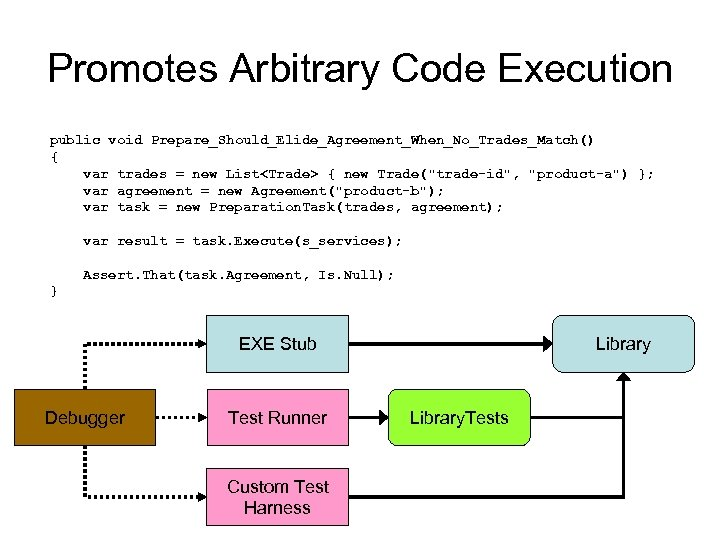 Promotes Arbitrary Code Execution public void Prepare_Should_Elide_Agreement_When_No_Trades_Match() { var trades = new List<Trade> {