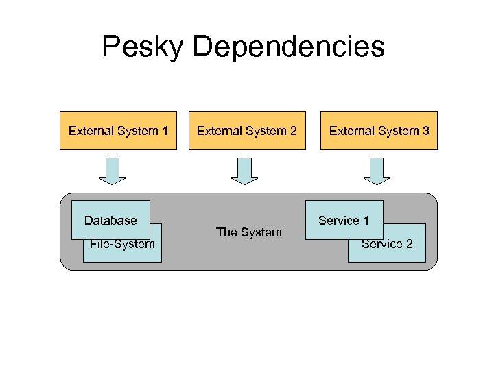 Pesky Dependencies External System 1 Database File-System External System 2 The System External System