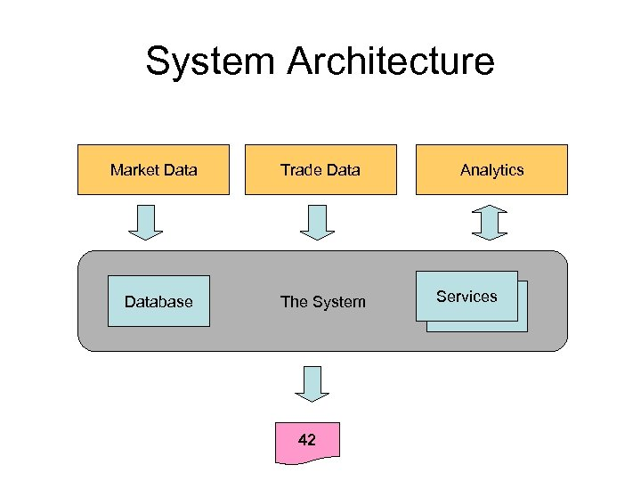 System Architecture Market Database Trade Data The System 42 Analytics Services