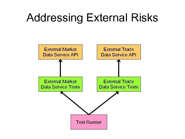 Addressing External Risks External Market Data Service API External Trade Data Service API External