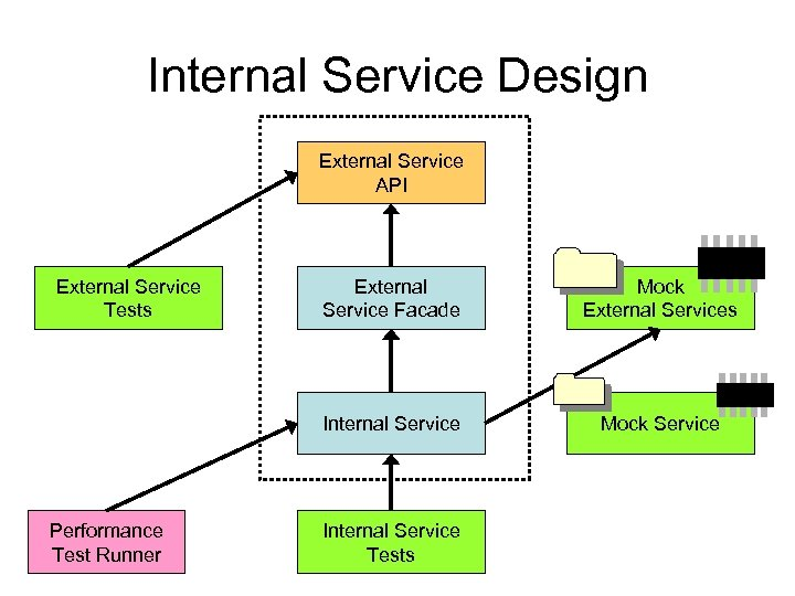 Internal Service Design External Service API External Service Tests Mock External Services Internal Service