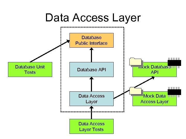 Data Access Layer Database Public Interface Database Unit Tests Database API Mock Database API