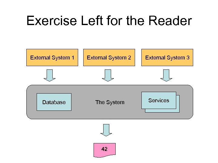 Exercise Left for the Reader External System 1 Database External System 2 The System