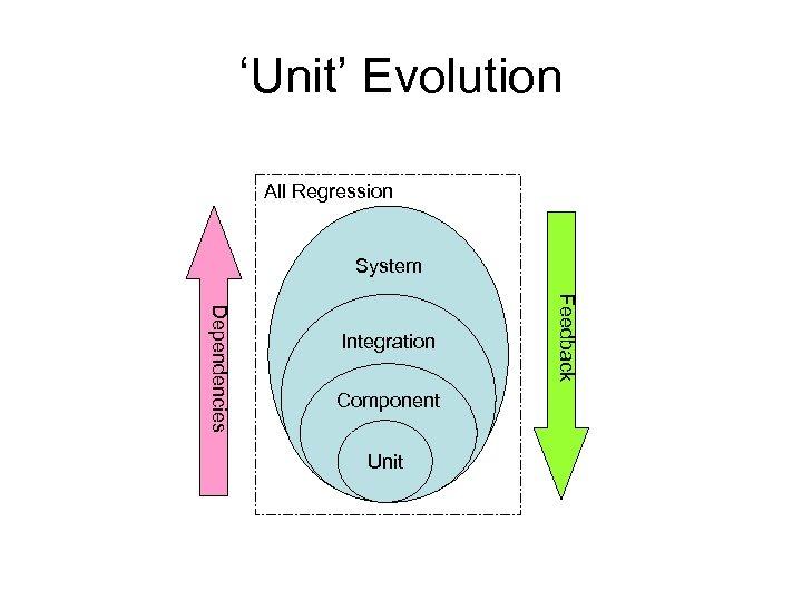 'Unit' Evolution All Regression System Component Unit Feedback Dependencies Integration