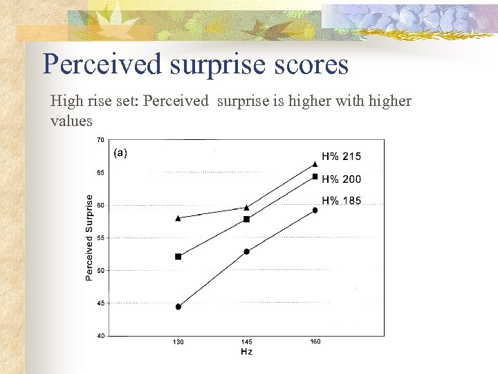 Perceived surprise scores High rise set: Perceived surprise is higher with higher values