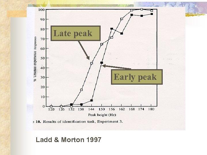 Late peak Early peak Ladd & Morton 1997