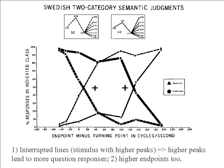 1) Interrupted lines (stimulus with higher peaks) => higher peaks lead to more question