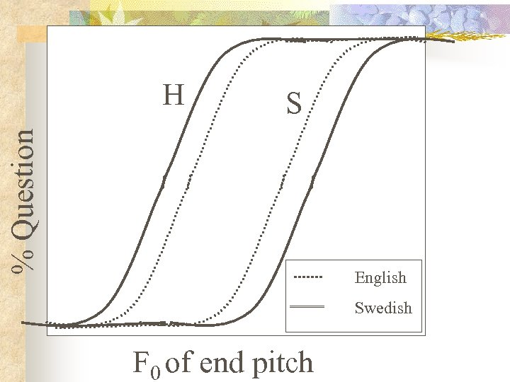 S % Question H English Swedish F 0 of end pitch