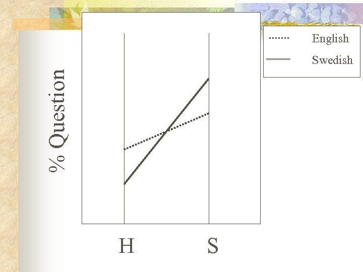English % Question Swedish H S