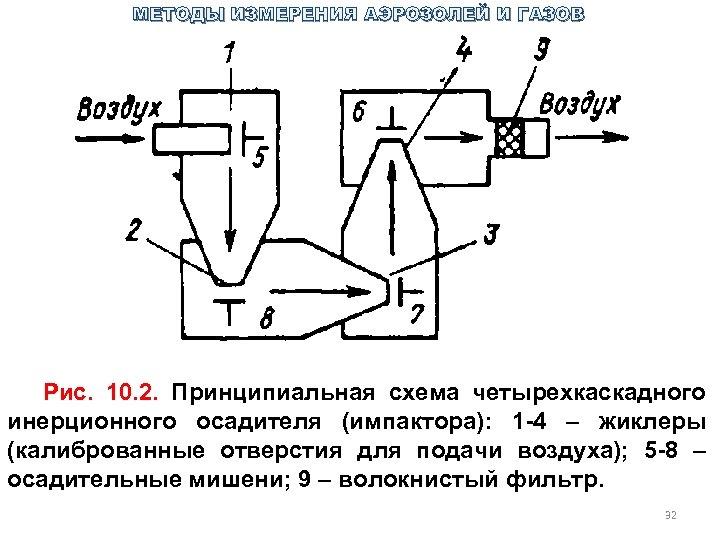 МЕТОДЫ ИЗМЕРЕНИЯ АЭРОЗОЛЕЙ И ГАЗОВ Рис. 10. 2. Принципиальная схема четырехкаскадного инерционного осадителя (импактора):