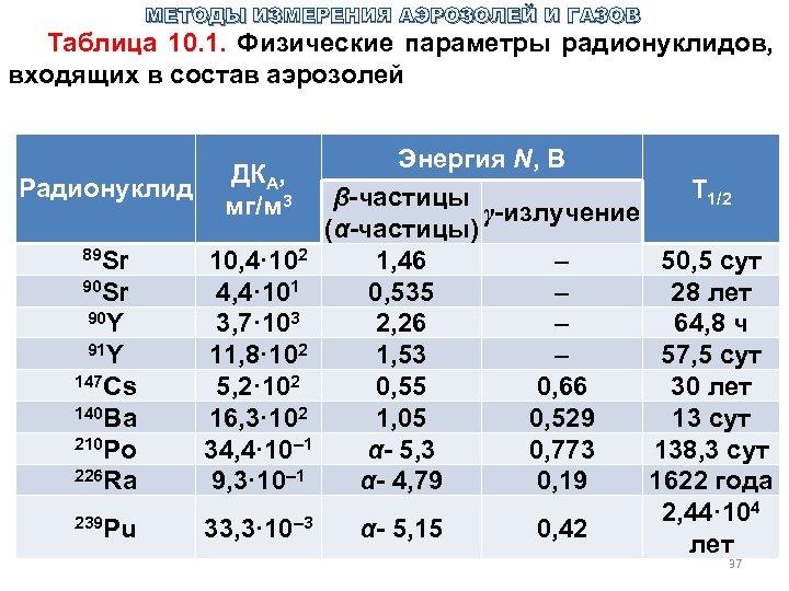 МЕТОДЫ ИЗМЕРЕНИЯ АЭРОЗОЛЕЙ И ГАЗОВ Таблица 10. 1. Физические параметры радионуклидов, входящих в состав