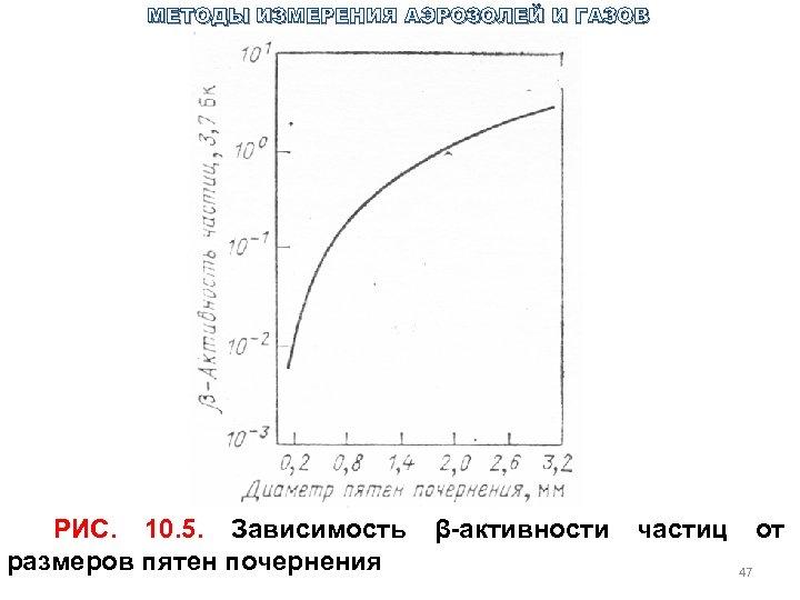 МЕТОДЫ ИЗМЕРЕНИЯ АЭРОЗОЛЕЙ И ГАЗОВ РИС. 10. 5. Зависимость β активности частиц от размеров