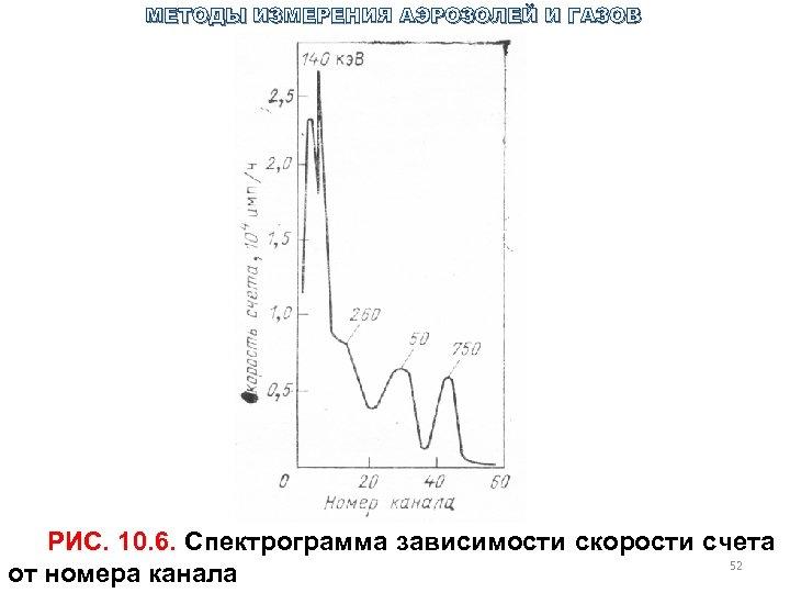 МЕТОДЫ ИЗМЕРЕНИЯ АЭРОЗОЛЕЙ И ГАЗОВ РИС. 10. 6. Спектрограмма зависимости скорости счета 52 от