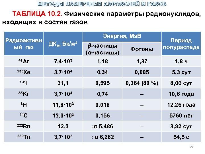 МЕТОДЫ ИЗМЕРЕНИЯ АЭРОЗОЛЕЙ И ГАЗОВ ТАБЛИЦА 10. 2. Физические параметры радионуклидов, входящих в состав