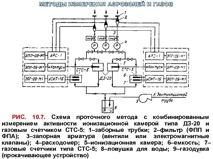 МЕТОДЫ ИЗМЕРЕНИЯ АЭРОЗОЛЕЙ И ГАЗОВ РИС. 10. 7. Схема проточного метода с комбинированным измерением