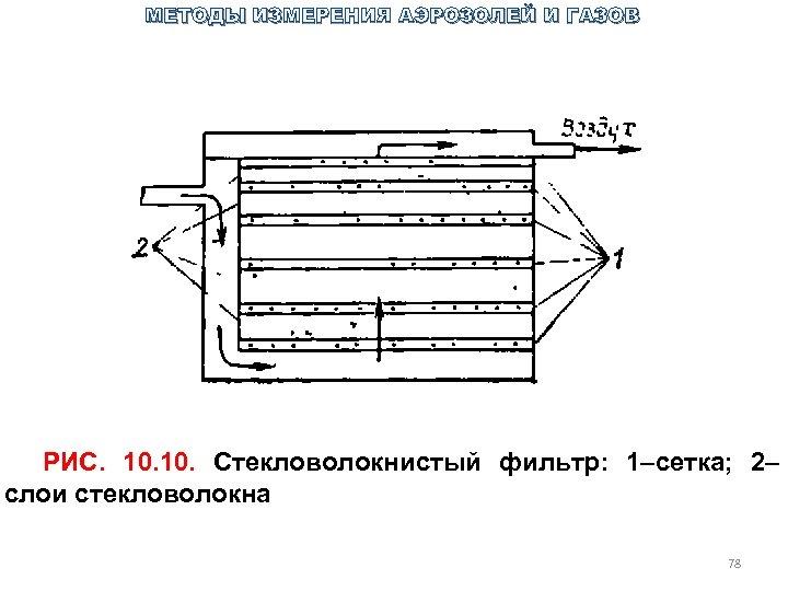 МЕТОДЫ ИЗМЕРЕНИЯ АЭРОЗОЛЕЙ И ГАЗОВ РИС. 10. Стекловолокнистый фильтр: 1–сетка; 2– слои стекловолокна 78