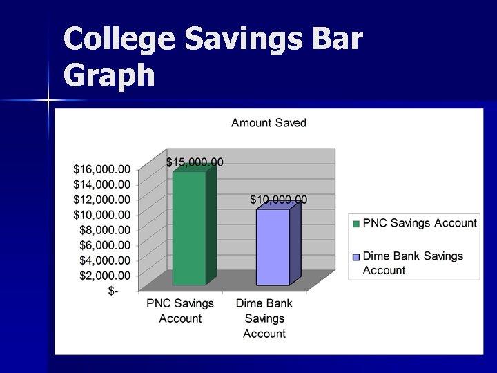 College Savings Bar Graph