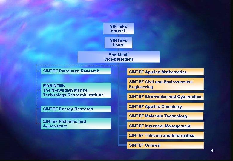 SINTEFs council SINTEFs board President/ Vice-president SINTEF Petroleum Research MARINTEK The Norwegian Marine Technology
