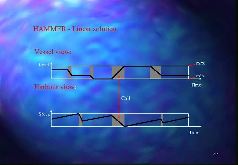HAMMER - Linear solution Vessel view: max Load min Time Harbour view: Call Stock