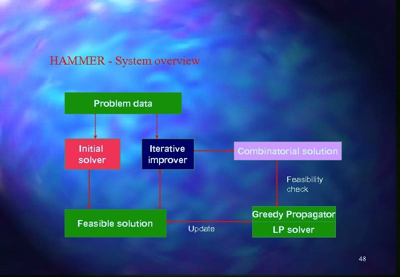 HAMMER - System overview Problem data Initial solver Iterative improver Combinatorial solution Feasibility check