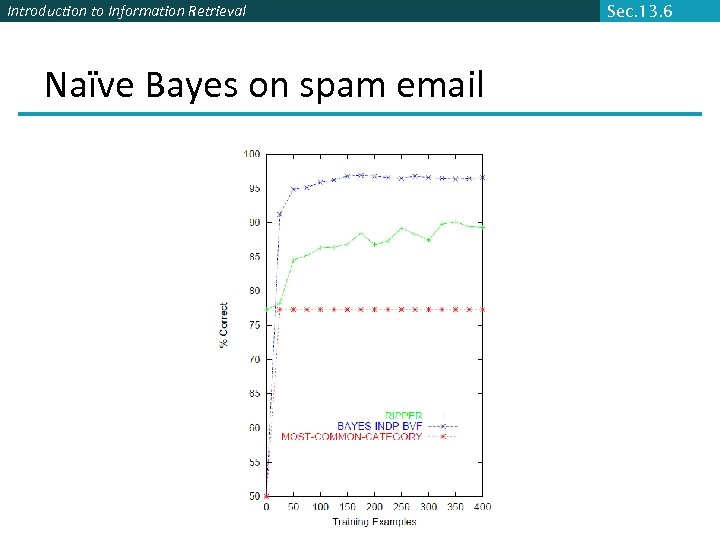Introduction to Information Retrieval Naïve Bayes on spam email Sec. 13. 6