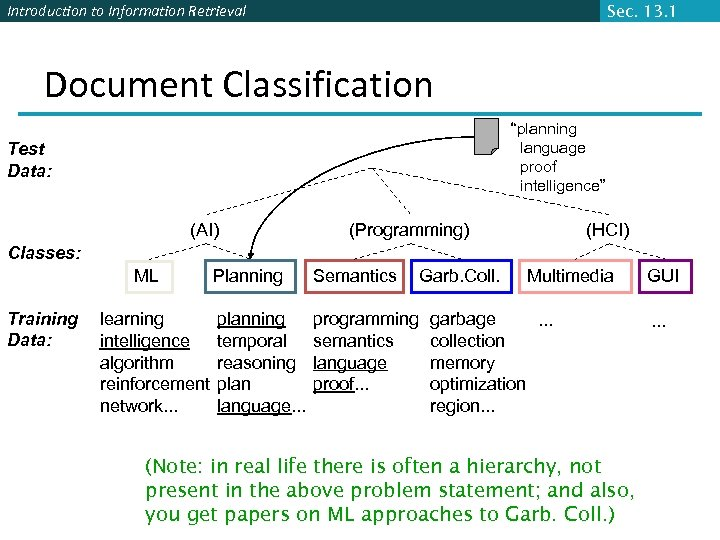 "Introduction to Information Retrieval Sec. 13. 1 Document Classification ""planning language proof intelligence"" Test"