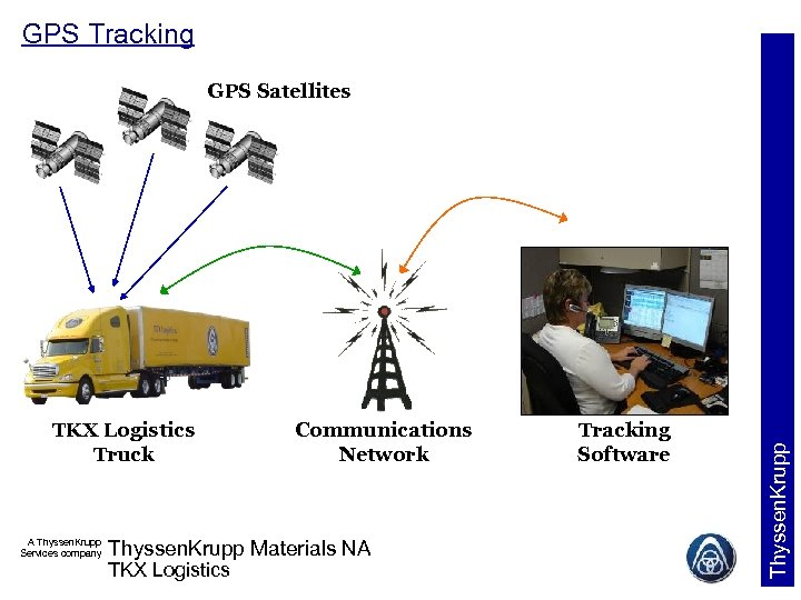 GPS Tracking TKX Logistics Truck A Thyssen. Krupp Services company Communications Network Thyssen. Krupp