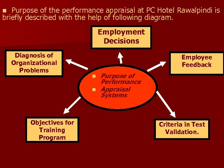 Purpose of the performance appraisal at PC Hotel Rawalpindi is briefly described with the