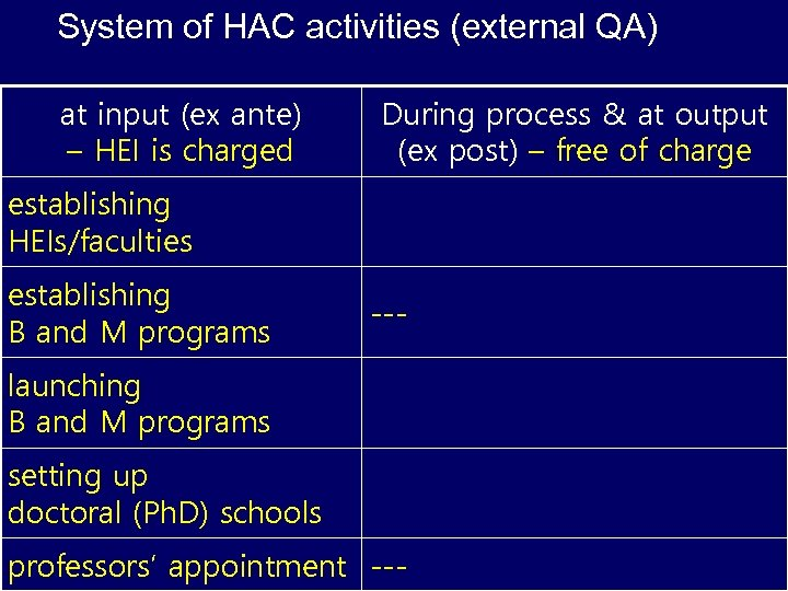 System of HAC activities (external QA) at input (ex ante) – HEI is charged