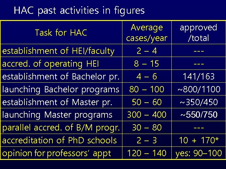 HAC past activities in figures Average approved Task for HAC cases/year /total establishment of