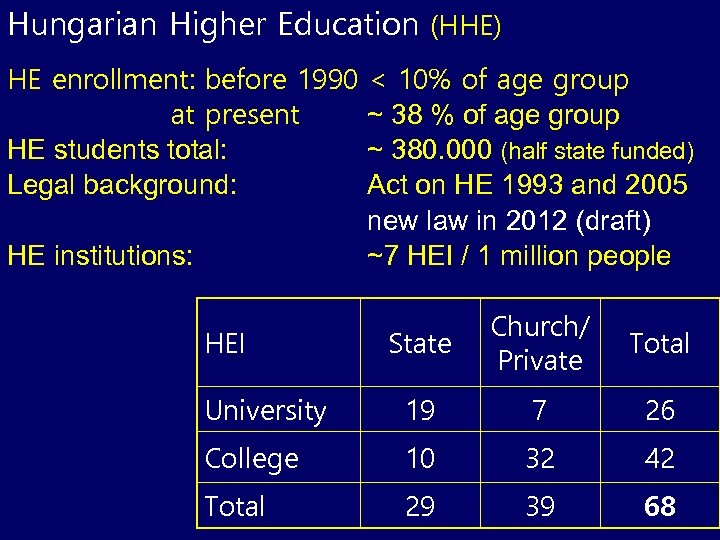 Hungarian Higher Education (HHE) HE enrollment: before 1990 at present HE students total: Legal