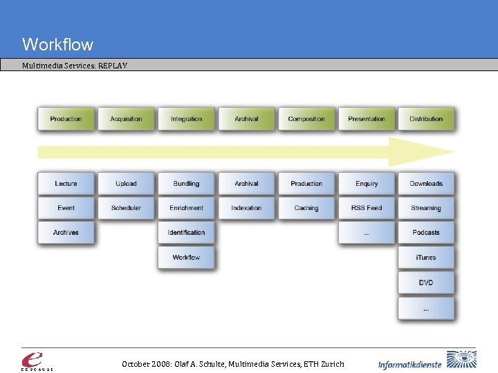 Workflow Multimedia Services: REPLAY October 2008: Olaf A. Schulte, Multimedia Services, ETH Zurich