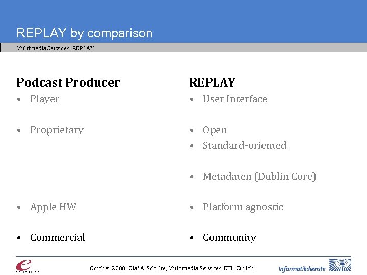 REPLAY by comparison Multimedia Services: REPLAY Podcast Producer REPLAY • Player • User Interface