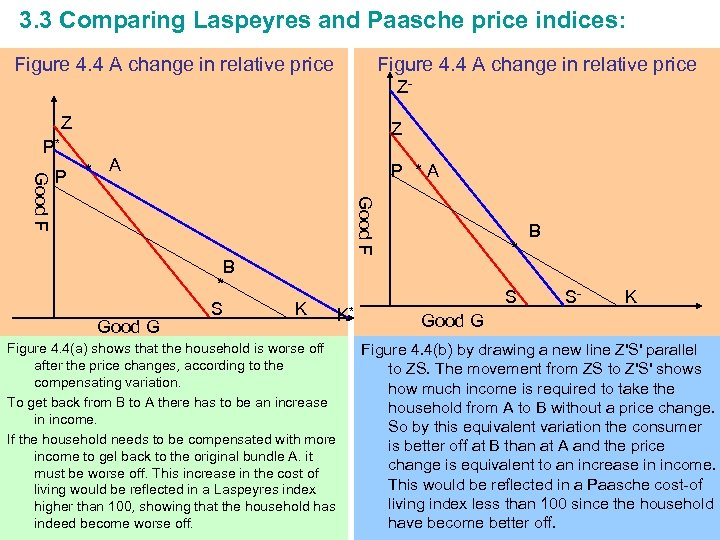 3. 3 Comparing Laspeyres and Paasche price indices: Figure 4. 4 A change in
