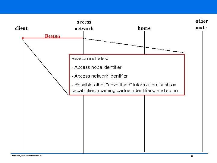 access network client other node home Beacon includes: - Access node identifier - Access