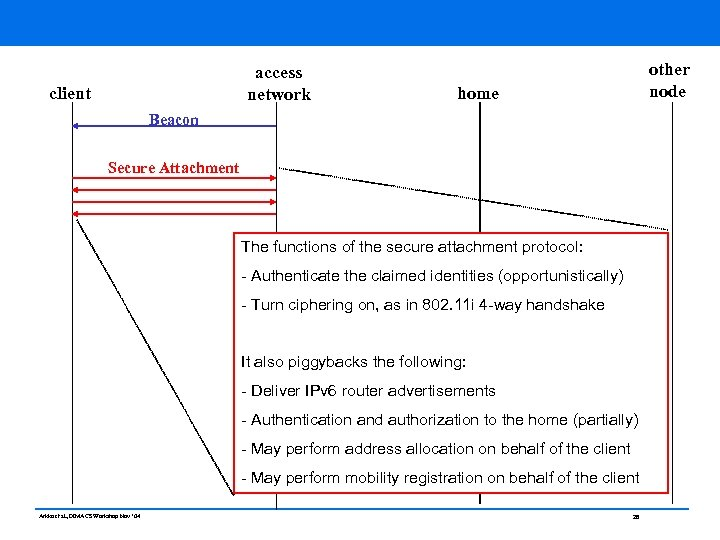 access network client other node home Beacon Secure Attachment The functions of the secure