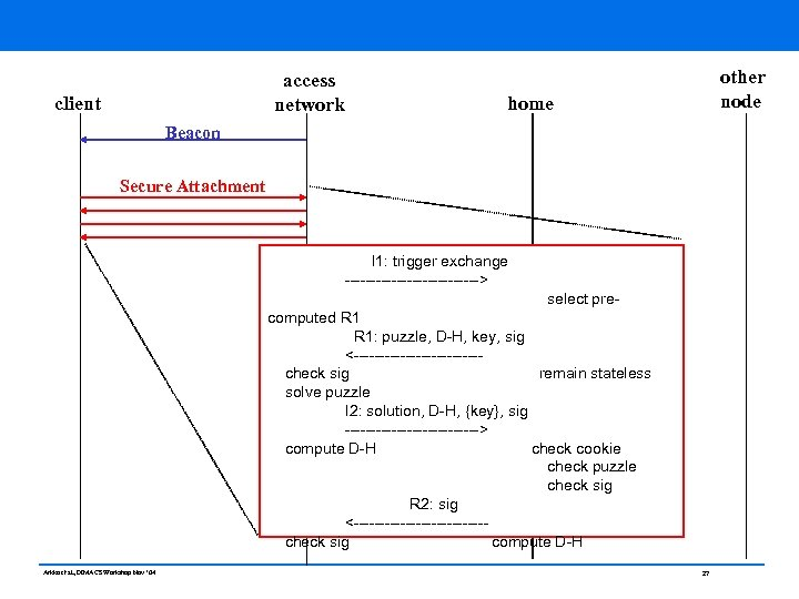 access network client other node home Beacon Secure Attachment I 1: trigger exchange ------------->