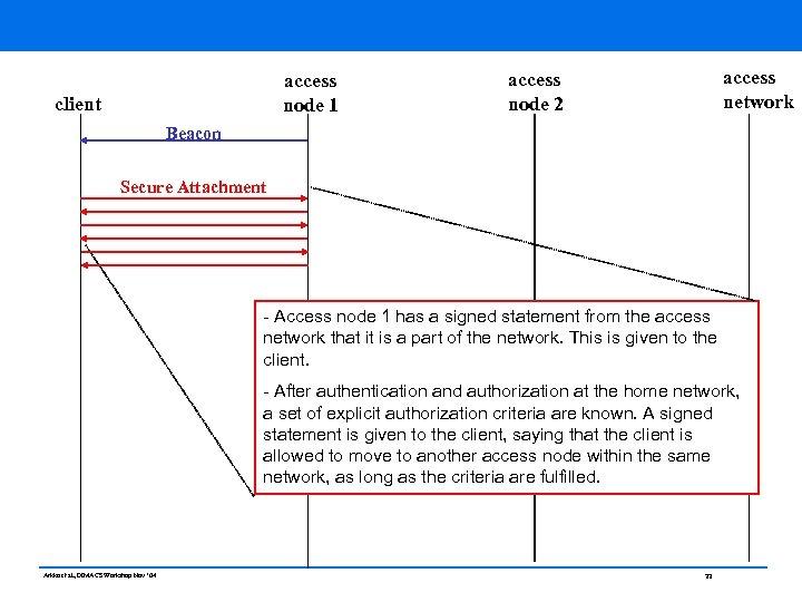 access node 1 client access network access node 2 Beacon Secure Attachment - Access