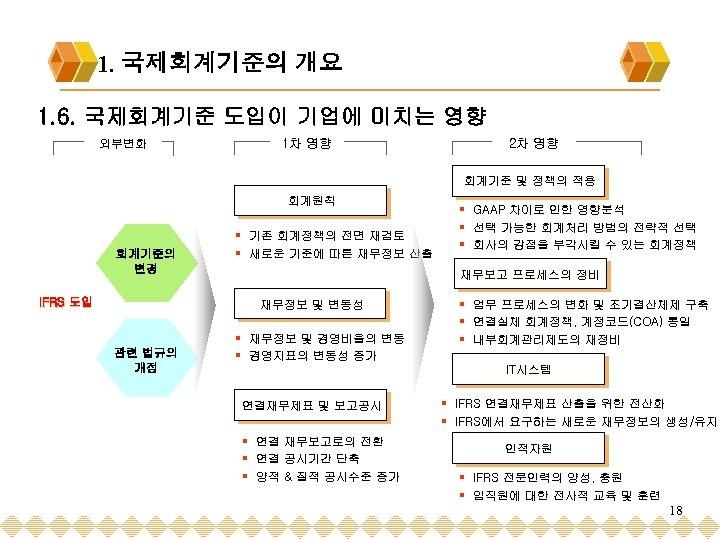 1. 1. 국제회계기준의 개요 1 -1 1. 6. 국제회계기준 도입이 기업에 미치는 영향 외부변화