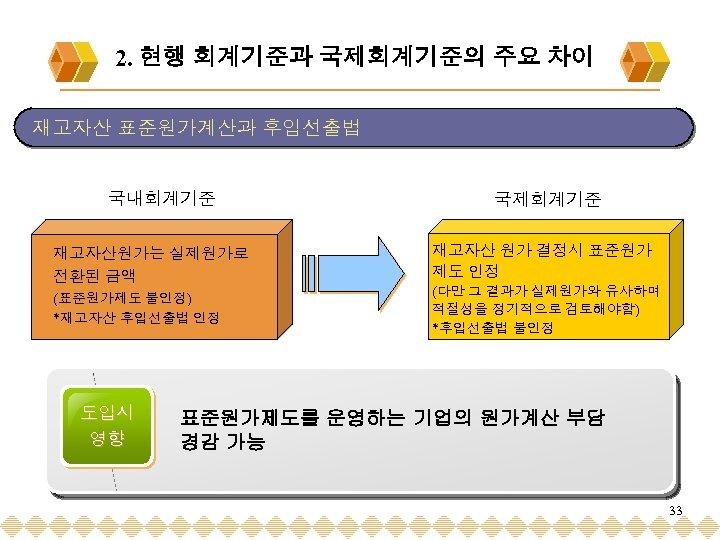 2. 현행 회계기준과 국제회계기준의 주요 차이 재고자산 표준원가계산과 후입선출법 국내회계기준 재고자산원가는 실제원가로 전환된 금액