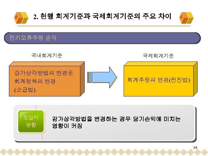 2. 현행 회계기준과 국제회계기준의 주요 차이 전기오류수정 손익 국내회계기준 감가상각방법의 변경은 회계정책의 변경 (소급법)