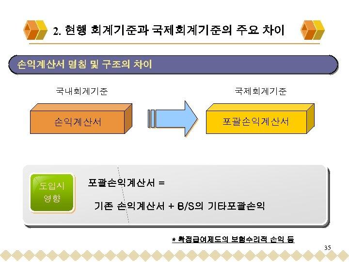 2. 현행 회계기준과 국제회계기준의 주요 차이 손익계산서 명칭 및 구조의 차이 국내회계기준 손익계산서 도입시