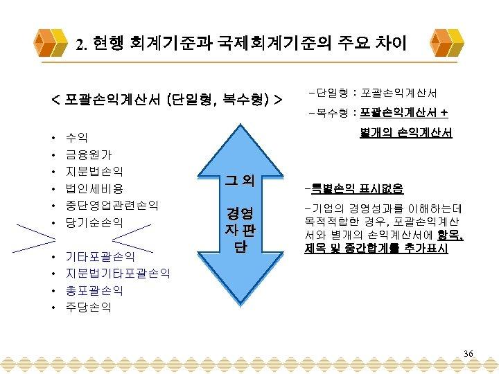 2. 현행 회계기준과 국제회계기준의 주요 차이 < 포괄손익계산서 (단일형, 복수형) > -단일형 : 포괄손익계산서