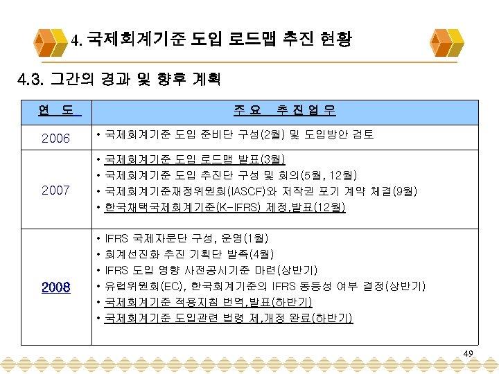 4. 국제회계기준 도입 로드맵 추진 현황 4. 3. 그간의 경과 및 향후 계획 연