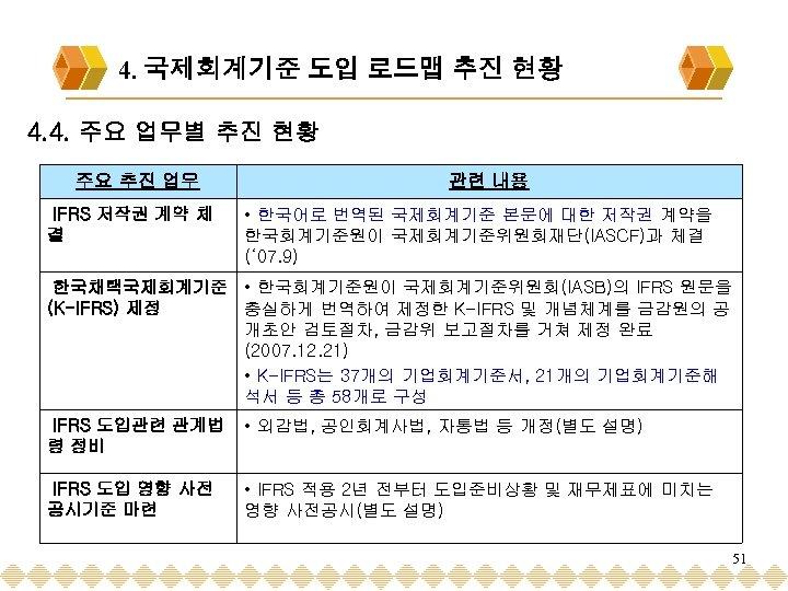 4. 국제회계기준 도입 로드맵 추진 현황 4. 4. 주요 업무별 추진 현황 주요 추진