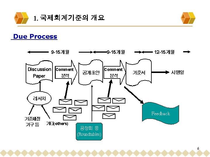 1. 국제회계기준의 개요 Due Process 6