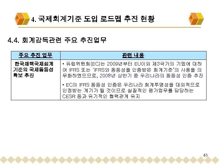 4. 국제회계기준 도입 로드맵 추진 현황 4. 4. 회계감독관련 주요 추진업무 주요 추진 업무