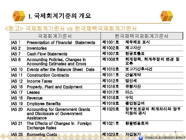 1. 국제회계기준의 개요 <참고> 국제회계기준서 vs 한국채택국제회계기준서 IAS IAS 1 2 7 8 IAS