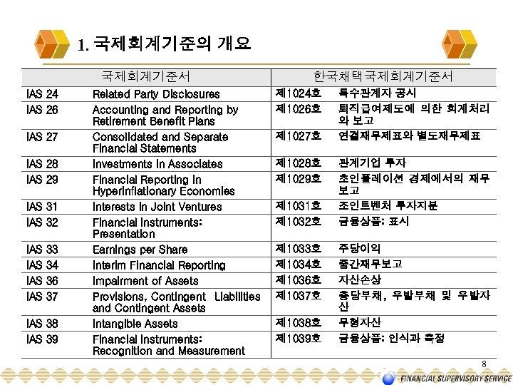 1. 국제회계기준의 개요 국제회계기준서 IAS 24 IAS 26 IAS 27 IAS 28 IAS 29