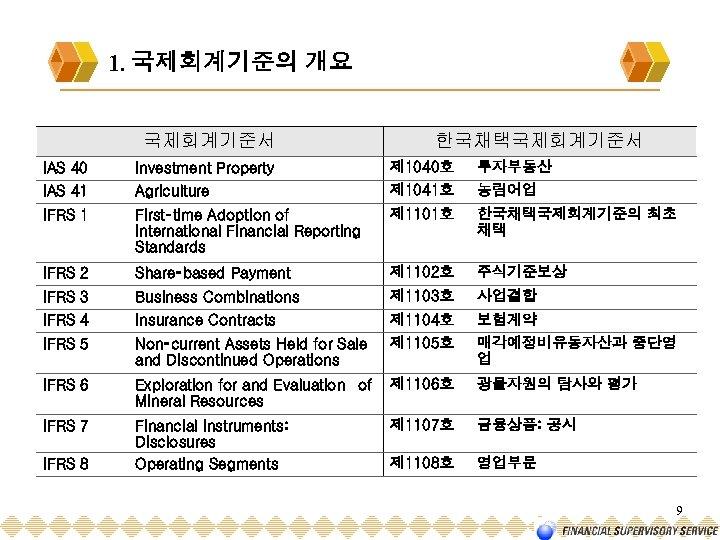 1. 국제회계기준의 개요 국제회계기준서 한국채택국제회계기준서 IAS 40 Investment Property 제 1040호 투자부동산 IAS 41